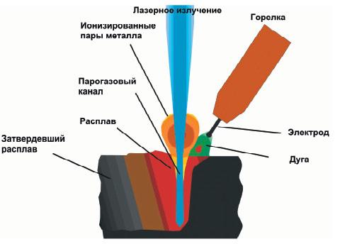 Лазерная сварка схема