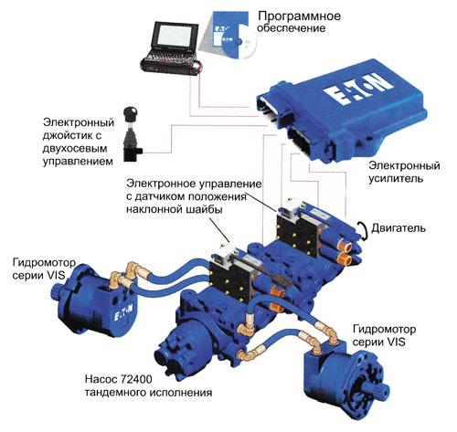 Гидравлическая трансмиссия