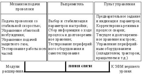 Структурная схема полуавтомата