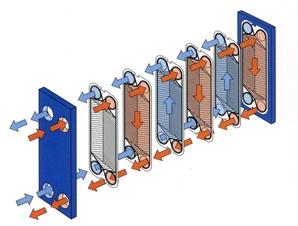 Рис. 6. Пластинчатый водяной теплообменник с разборными пластинами.