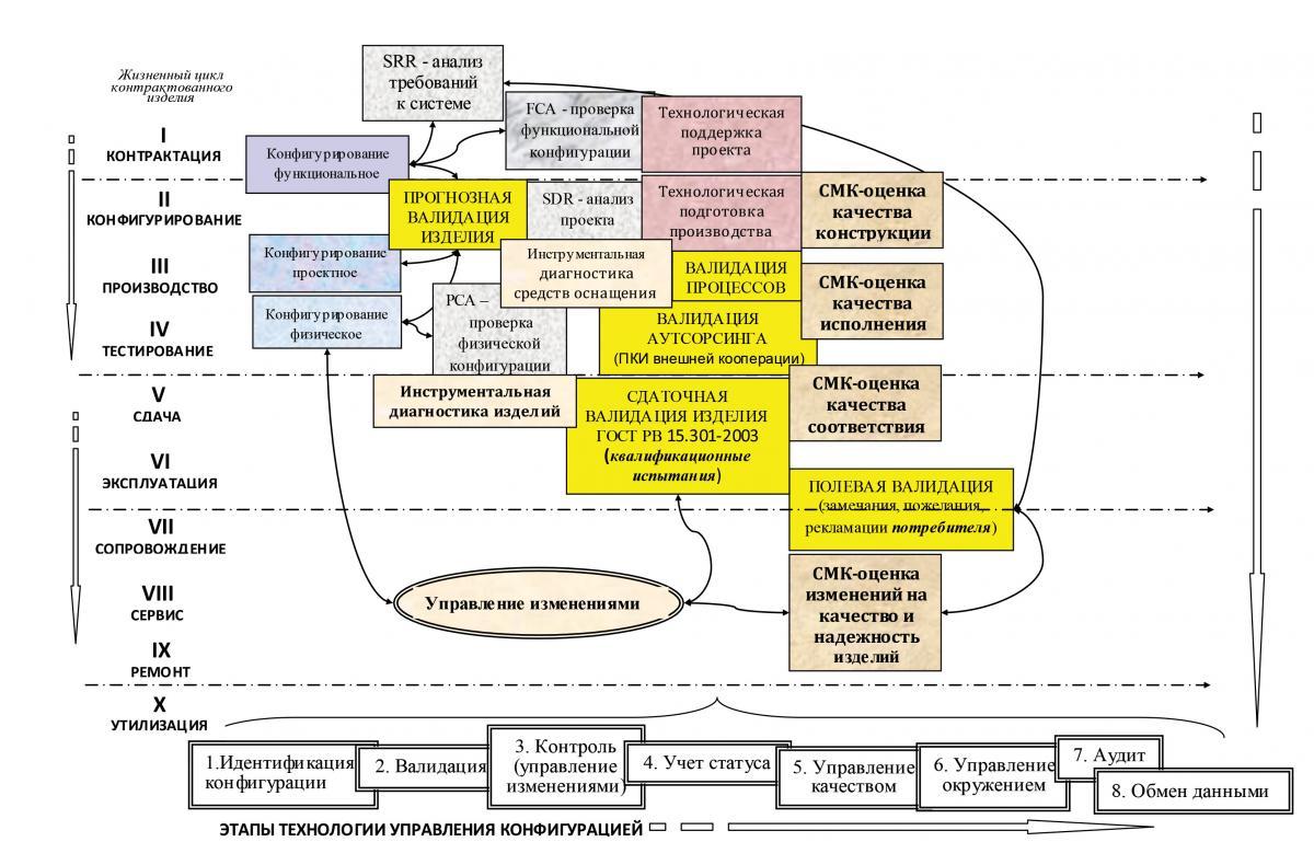 Схема процессов жизненного цикла