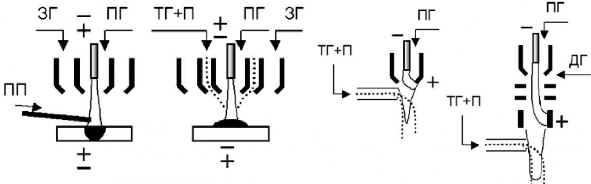 Схемы плазмотронов для сварки